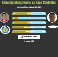 Nemanja Maksimović vs Pape Kouli Diop h2h player stats