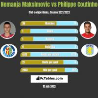 Nemanja Maksimovic vs Philippe Coutinho h2h player stats