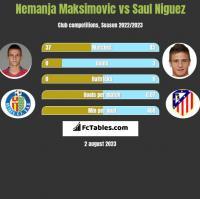Nemanja Maksimović vs Saul Niguez h2h player stats