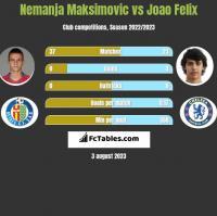 Nemanja Maksimović vs Joao Felix h2h player stats