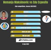 Nemanja Maksimovic vs Edu Exposito h2h player stats