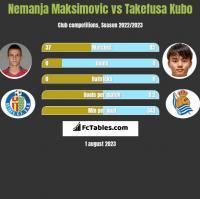 Nemanja Maksimovic vs Takefusa Kubo h2h player stats