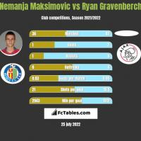 Nemanja Maksimović vs Ryan Gravenberch h2h player stats