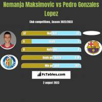 Nemanja Maksimovic vs Pedro Gonzales Lopez h2h player stats