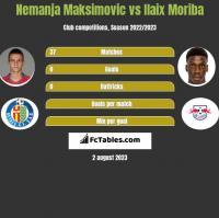 Nemanja Maksimovic vs Ilaix Moriba h2h player stats
