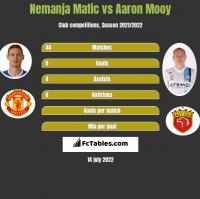 Nemanja Matić vs Aaron Mooy h2h player stats