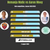 Nemanja Matic vs Aaron Mooy h2h player stats
