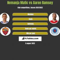 Nemanja Matic vs Aaron Ramsey h2h player stats