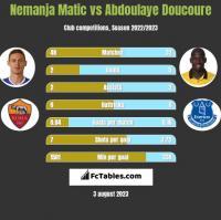 Nemanja Matić vs Abdoulaye Doucoure h2h player stats