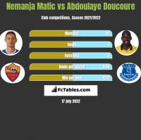 Nemanja Matic vs Abdoulaye Doucoure h2h player stats