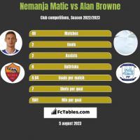 Nemanja Matic vs Alan Browne h2h player stats