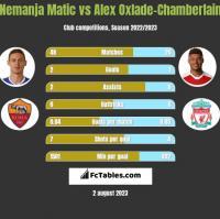 Nemanja Matic vs Alex Oxlade-Chamberlain h2h player stats