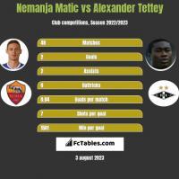 Nemanja Matić vs Alexander Tettey h2h player stats