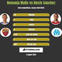 Nemanja Matić vs Alexis Sanchez h2h player stats