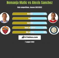 Nemanja Matic vs Alexis Sanchez h2h player stats