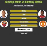 Nemanja Matic vs Anthony Martial h2h player stats
