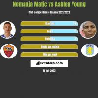 Nemanja Matić vs Ashley Young h2h player stats