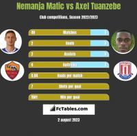 Nemanja Matic vs Axel Tuanzebe h2h player stats