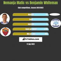 Nemanja Matic vs Benjamin Whiteman h2h player stats