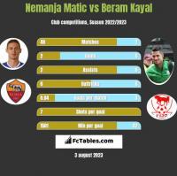 Nemanja Matić vs Beram Kayal h2h player stats