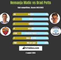 Nemanja Matic vs Brad Potts h2h player stats