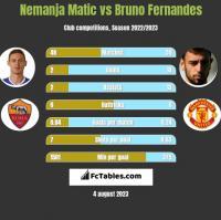 Nemanja Matic vs Bruno Fernandes h2h player stats