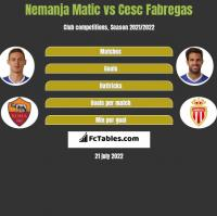 Nemanja Matic vs Cesc Fabregas h2h player stats