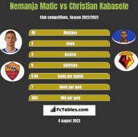 Nemanja Matić vs Christian Kabasele h2h player stats