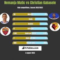 Nemanja Matic vs Christian Kabasele h2h player stats
