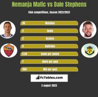 Nemanja Matic vs Dale Stephens h2h player stats
