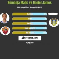 Nemanja Matic vs Daniel James h2h player stats