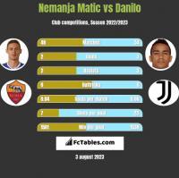 Nemanja Matic vs Danilo h2h player stats