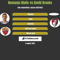 Nemanja Matic vs David Brooks h2h player stats