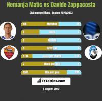 Nemanja Matic vs Davide Zappacosta h2h player stats