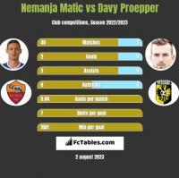 Nemanja Matic vs Davy Proepper h2h player stats