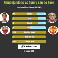 Nemanja Matić vs Donny van de Beek h2h player stats