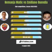 Nemanja Matić vs Emiliano Buendia h2h player stats
