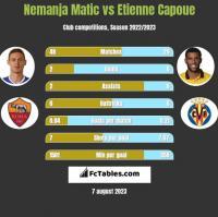 Nemanja Matic vs Etienne Capoue h2h player stats
