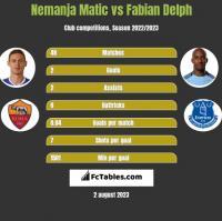 Nemanja Matic vs Fabian Delph h2h player stats