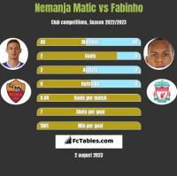 Nemanja Matić vs Fabinho h2h player stats