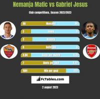Nemanja Matic vs Gabriel Jesus h2h player stats