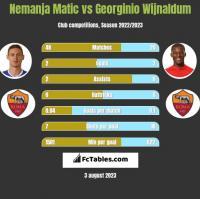 Nemanja Matic vs Georginio Wijnaldum h2h player stats