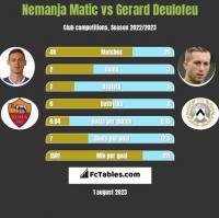 Nemanja Matić vs Gerard Deulofeu h2h player stats