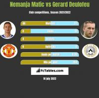 Nemanja Matic vs Gerard Deulofeu h2h player stats