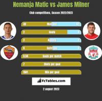 Nemanja Matić vs James Milner h2h player stats