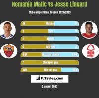 Nemanja Matic vs Jesse Lingard h2h player stats