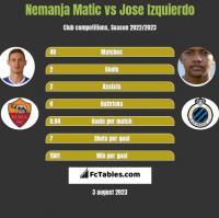 Nemanja Matić vs Jose Izquierdo h2h player stats