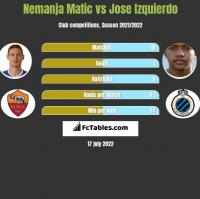 Nemanja Matic vs Jose Izquierdo h2h player stats