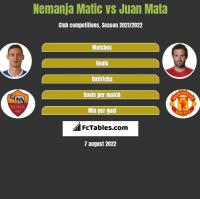 Nemanja Matic vs Juan Mata h2h player stats
