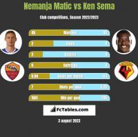 Nemanja Matić vs Ken Sema h2h player stats